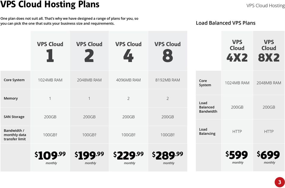 Load Balanced VPS Plans Hosting 1 2 4 8 VPS Cloud 4x2 VPS Cloud 8x2 Core System 1024MB RAM 2048MB RAM 4096MB RAM 8192MB RAM Core