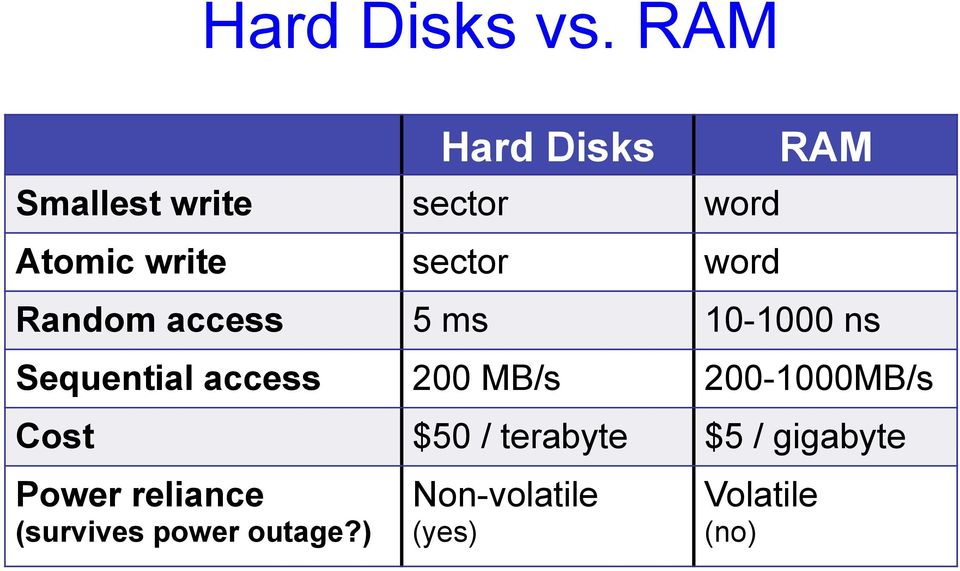 word RAM Random access 5 ms 10-1000 ns Sequential access 200 MB/s