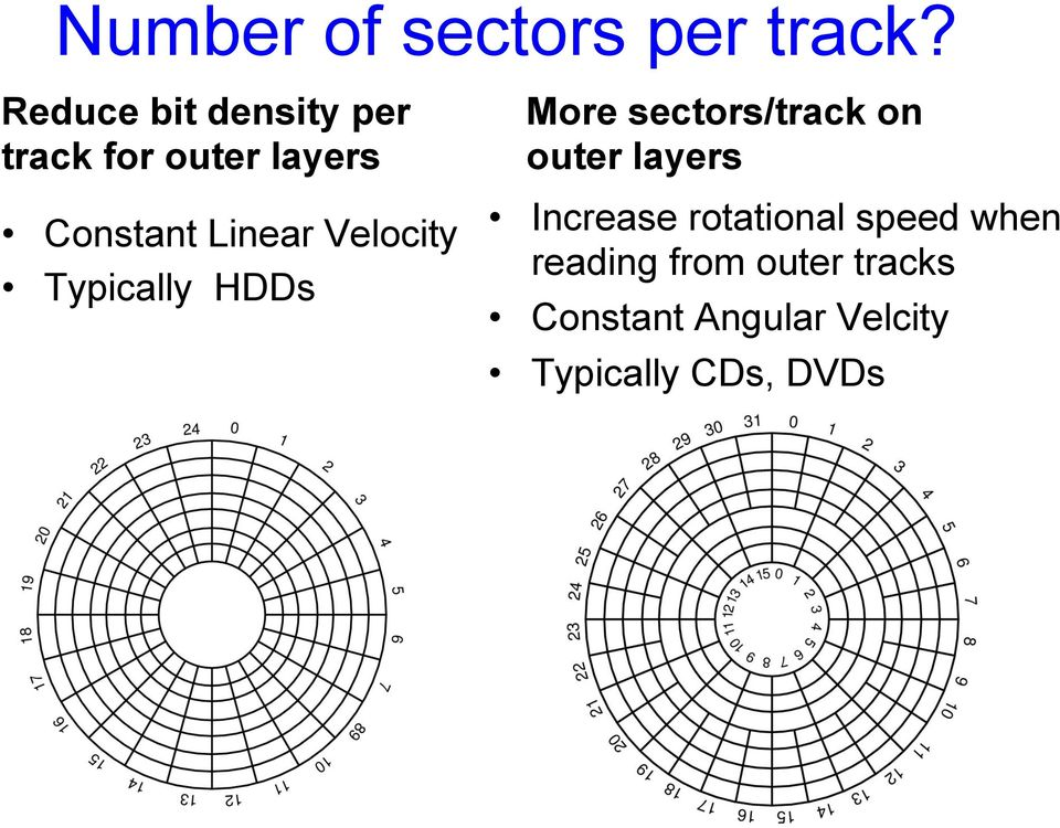 Velocity Typically HDDs More sectors/track on outer layers