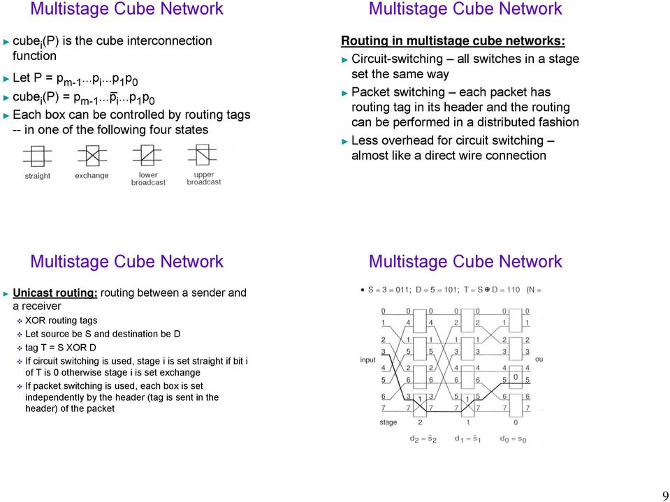 ..p 1 p 0 Each box can be controlled by routing tags -- in one of the following four states Routing in multistage cube networks: Circuit-switching all switches in a stage set the same way Packet