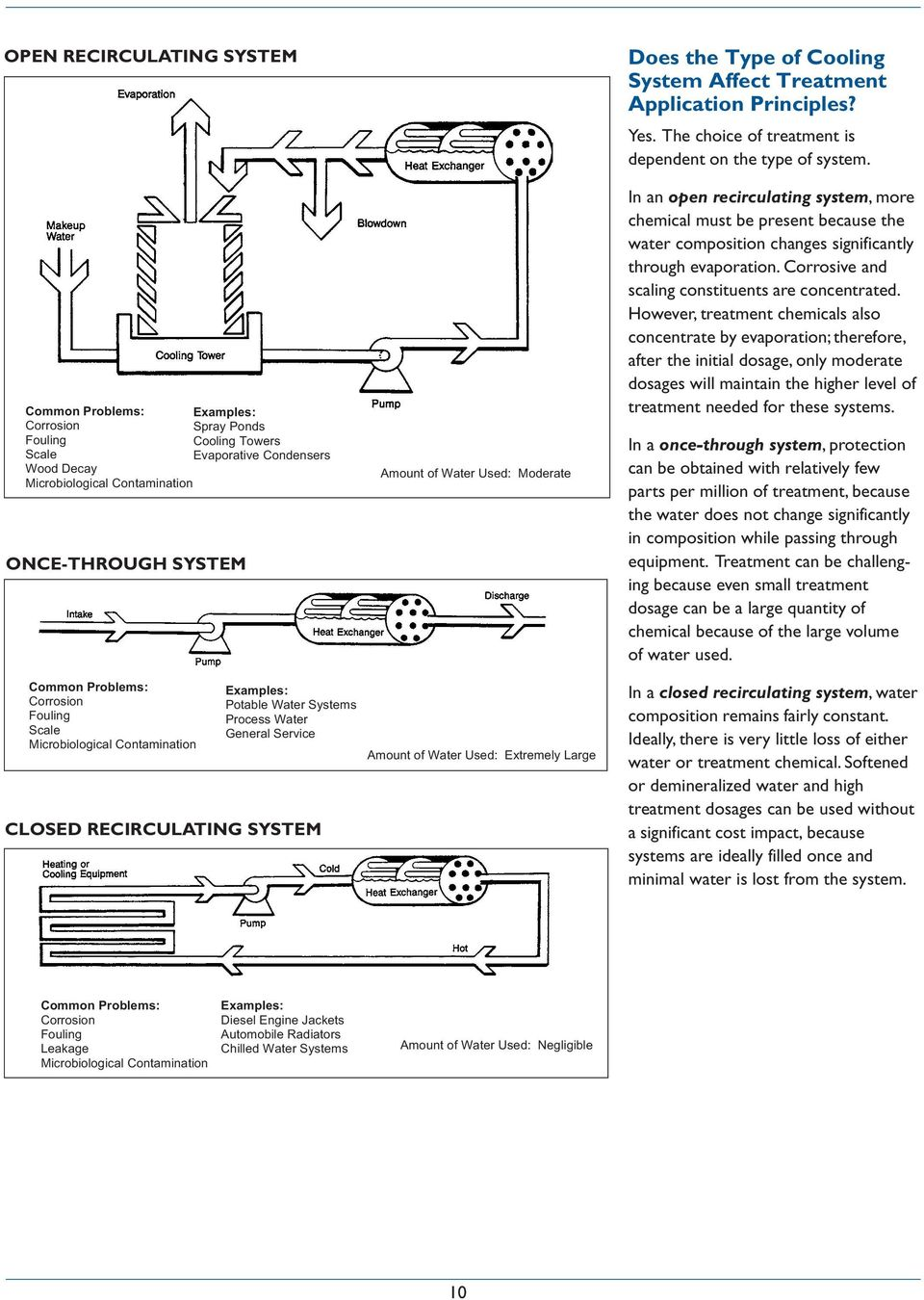 Cooling Water Treatment - PDF