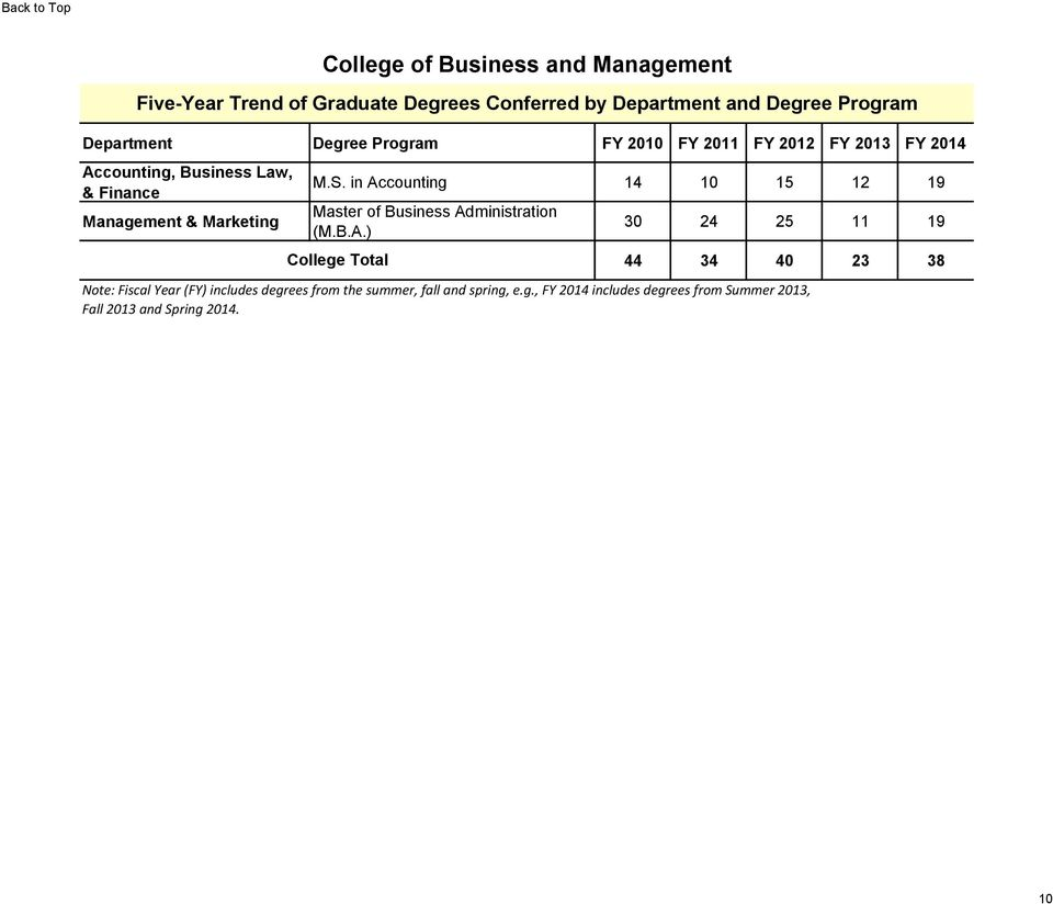 in Accounting 14 10 15 12 19 Master of Business Administration (M.B.A.) College Total 30 24 25 11 19 44 34 40