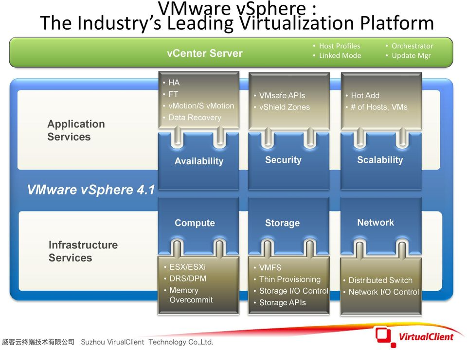 # of Hosts, VMs Availability Security Scalability VMware vsphere 4.