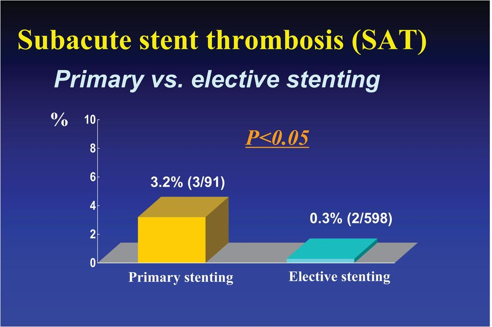 elective stenting % 10 8 P<0.
