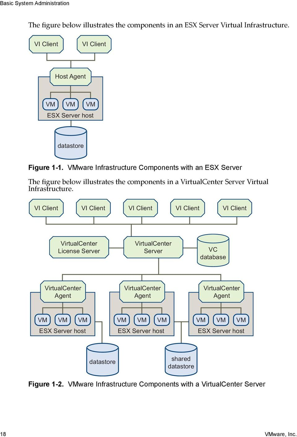 VMware Infrastructure Components with an ESX Server The figure below illustrates the components in a VirtualCenter Server Virtual Infrastructure.