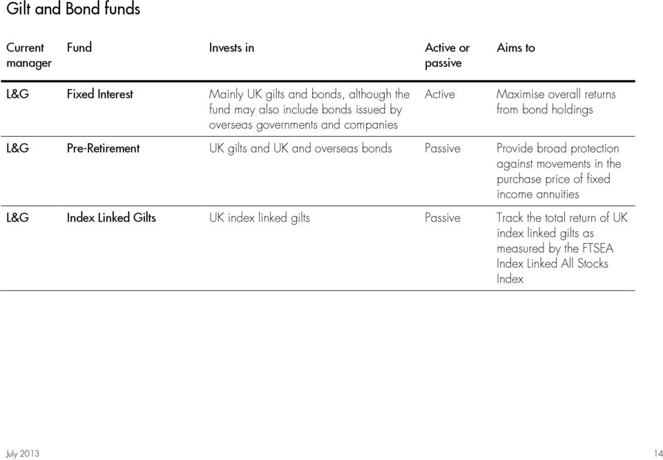 and UK and overseas bonds Passive Provide broad protection against movements in the purchase price of fixed income annuities L&G Index Linked