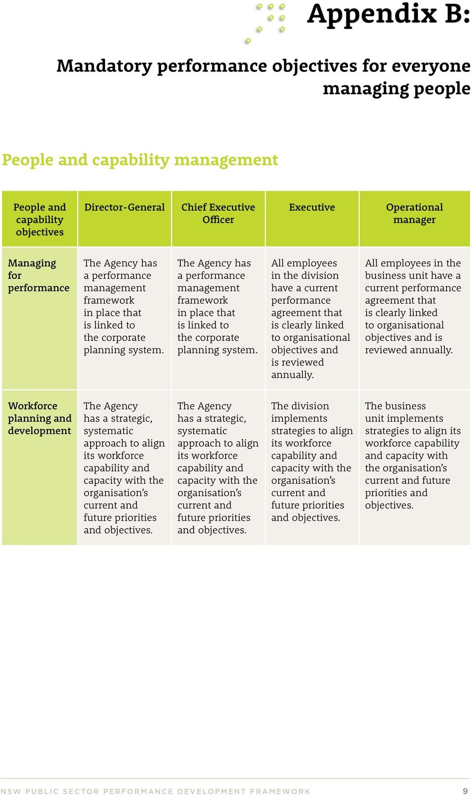 a performance management framework in place that is linked to the corporate planning system.