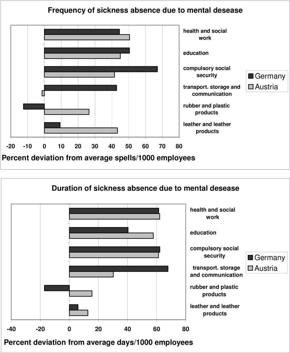 leather and leather Duration of sickness absence due to mental desease health and social work education compulsory social security