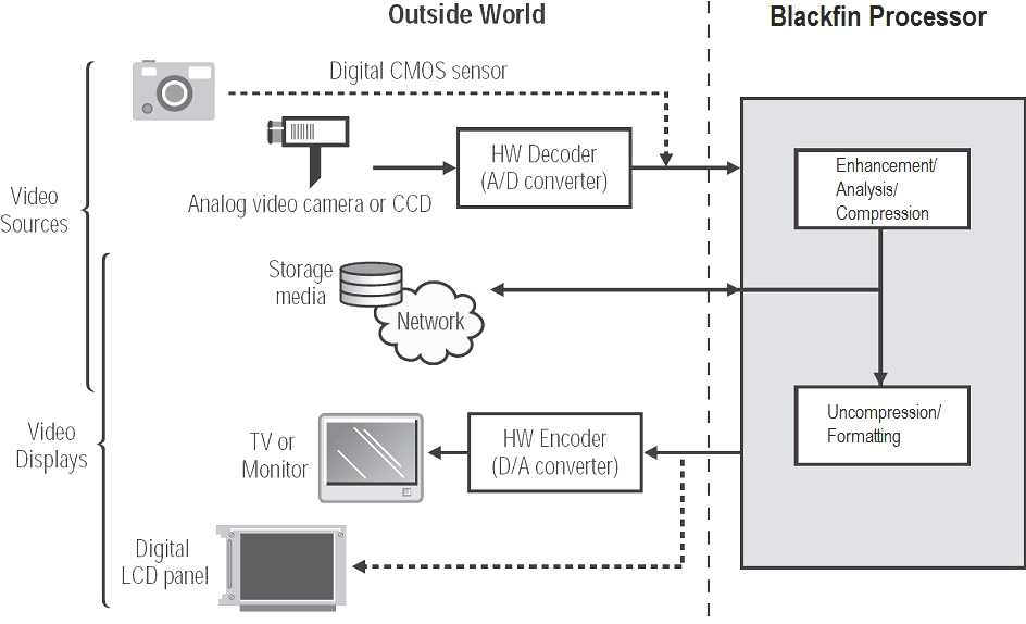 Interfacing Audio and Video Converters to Blackfin