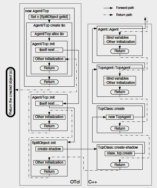NS2 Installation, C++ Architecture of NS2, TCL Scripting  By, B  R