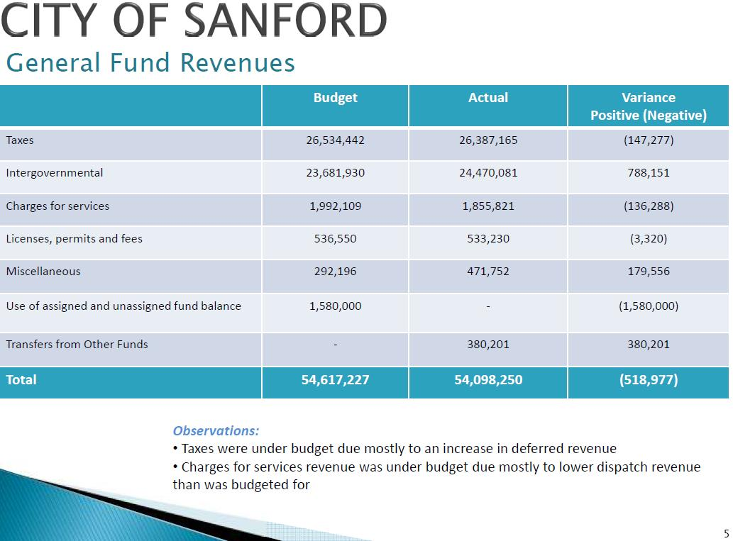 Annual Town Report Prepared for the Citizens of Sanford