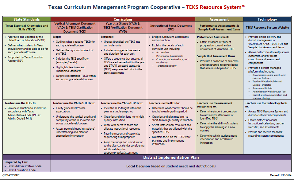 Welcome To Teks Resource System 101 Understanding The Curriculum
