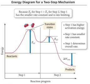 activation energy rate determining step