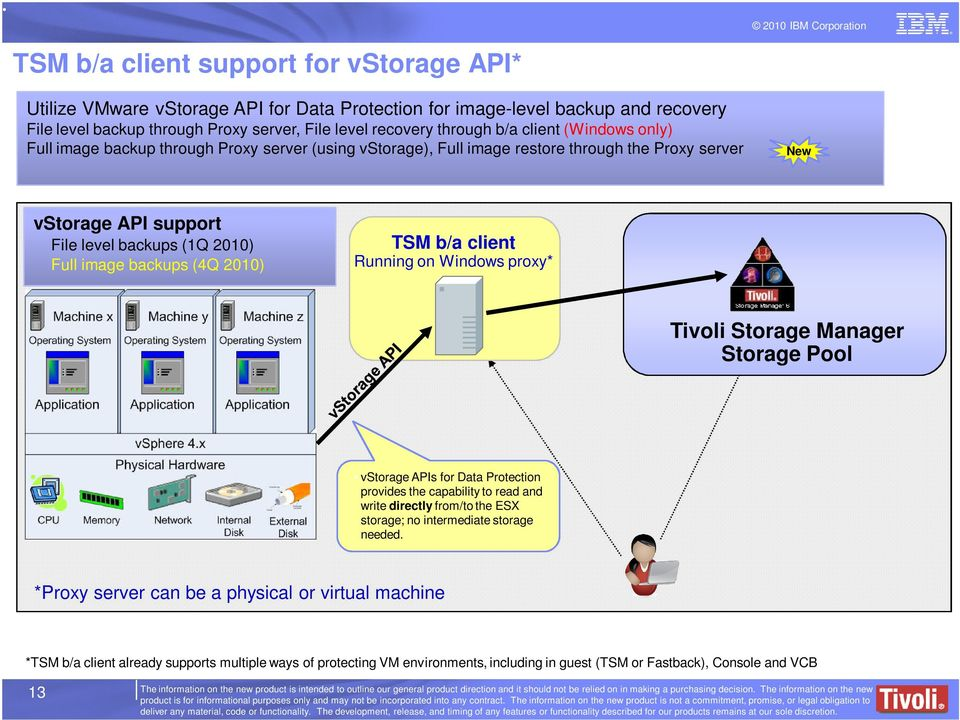 2010) TSM b/a client Running on Windows proxy* Tivoli Storage Manager Storage Pool vstorage APIs for Data Protection provides the capability to read and write directly from/to the ESX storage; no