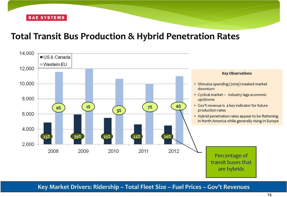 rates Hybrid penetration rates appear to be flattening in North America while generally rising in Europe 23% 39% 25% 22%