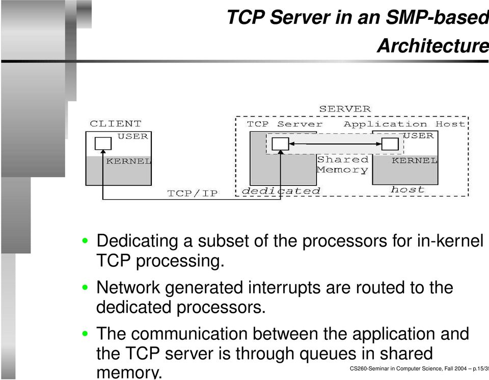 Network generated interrupts are routed to the dedicated processors.