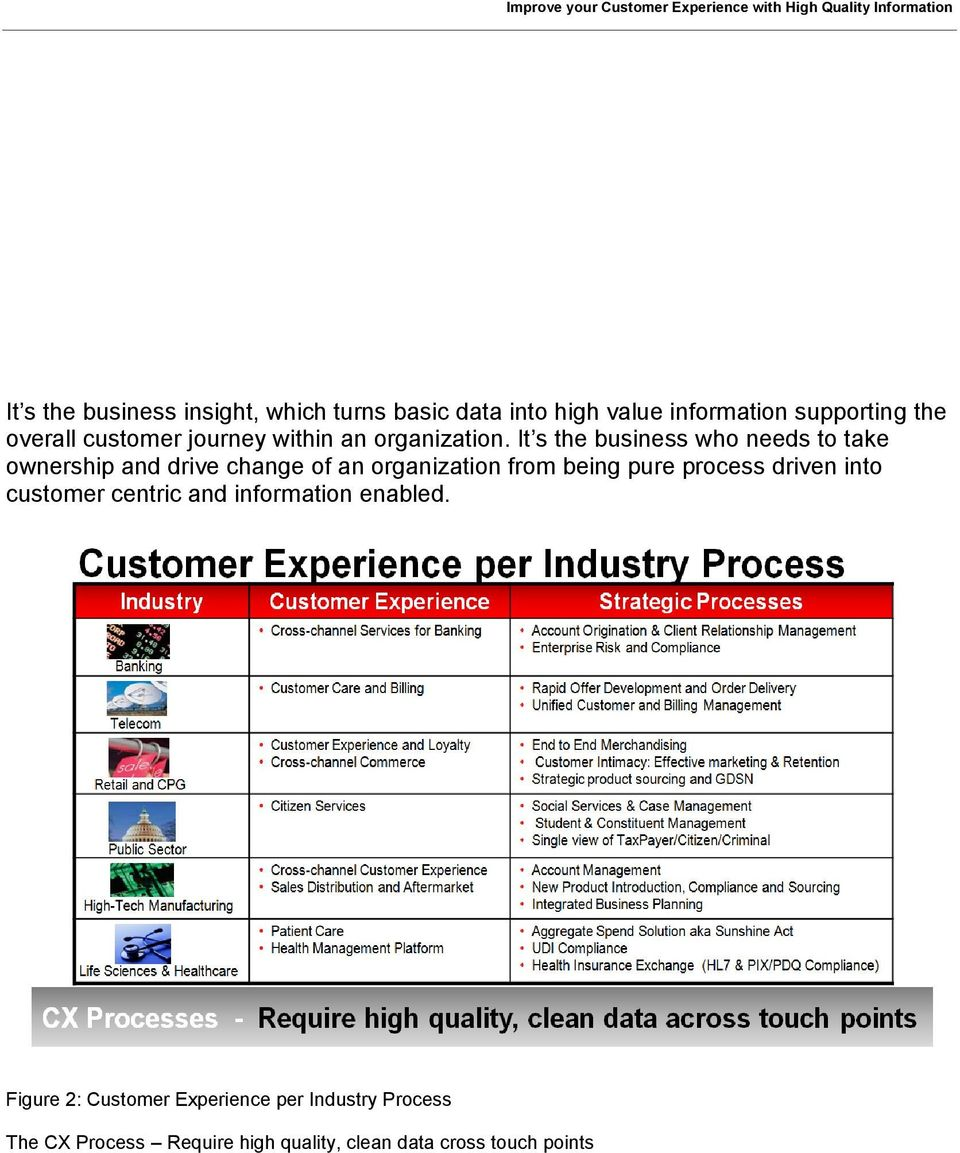 Improve your Customer Experience with High Quality
