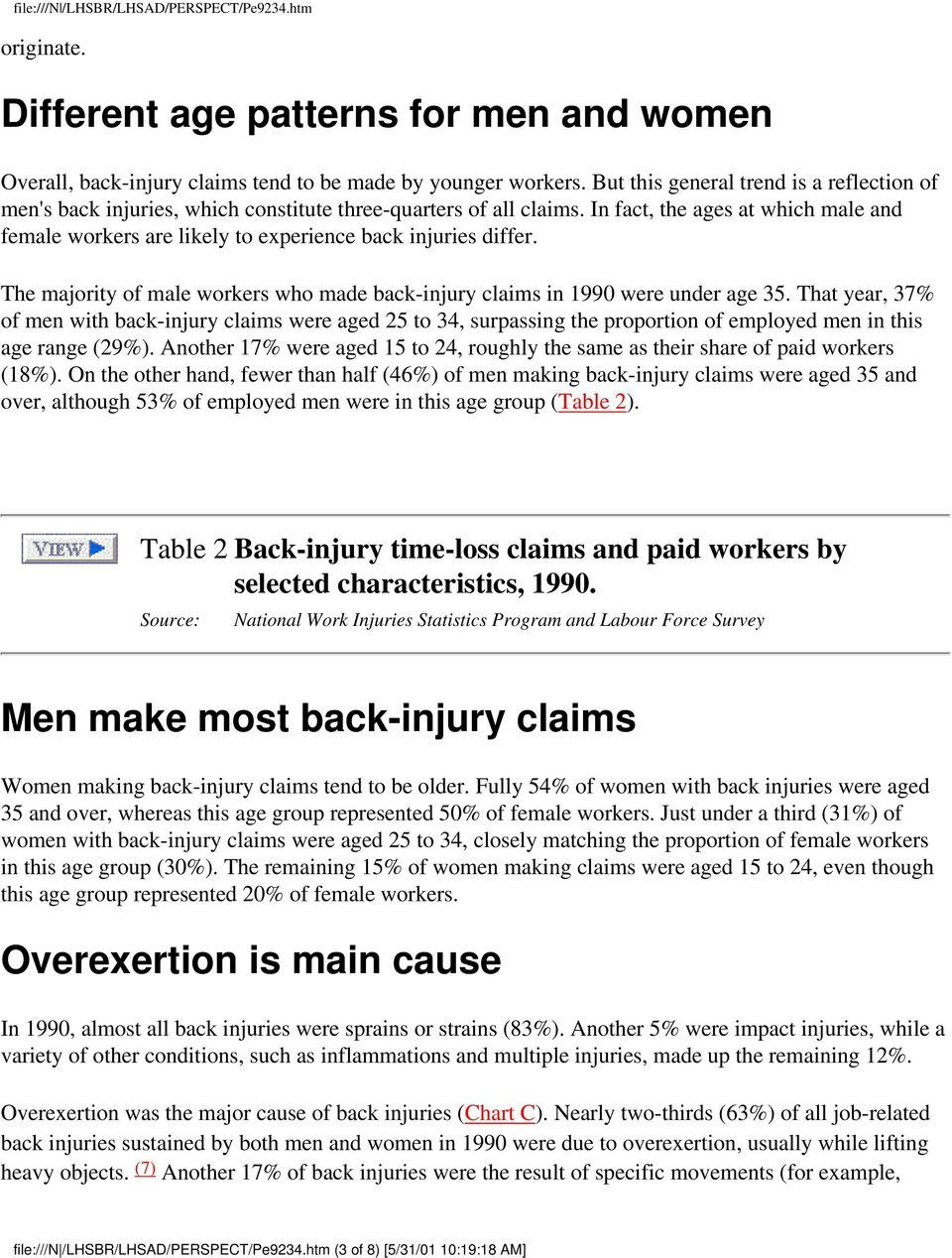 In fact, the ages at which male and female workers are likely to experience back injuries differ. The majority of male workers who made back-injury claims in 1990 were under age 35.