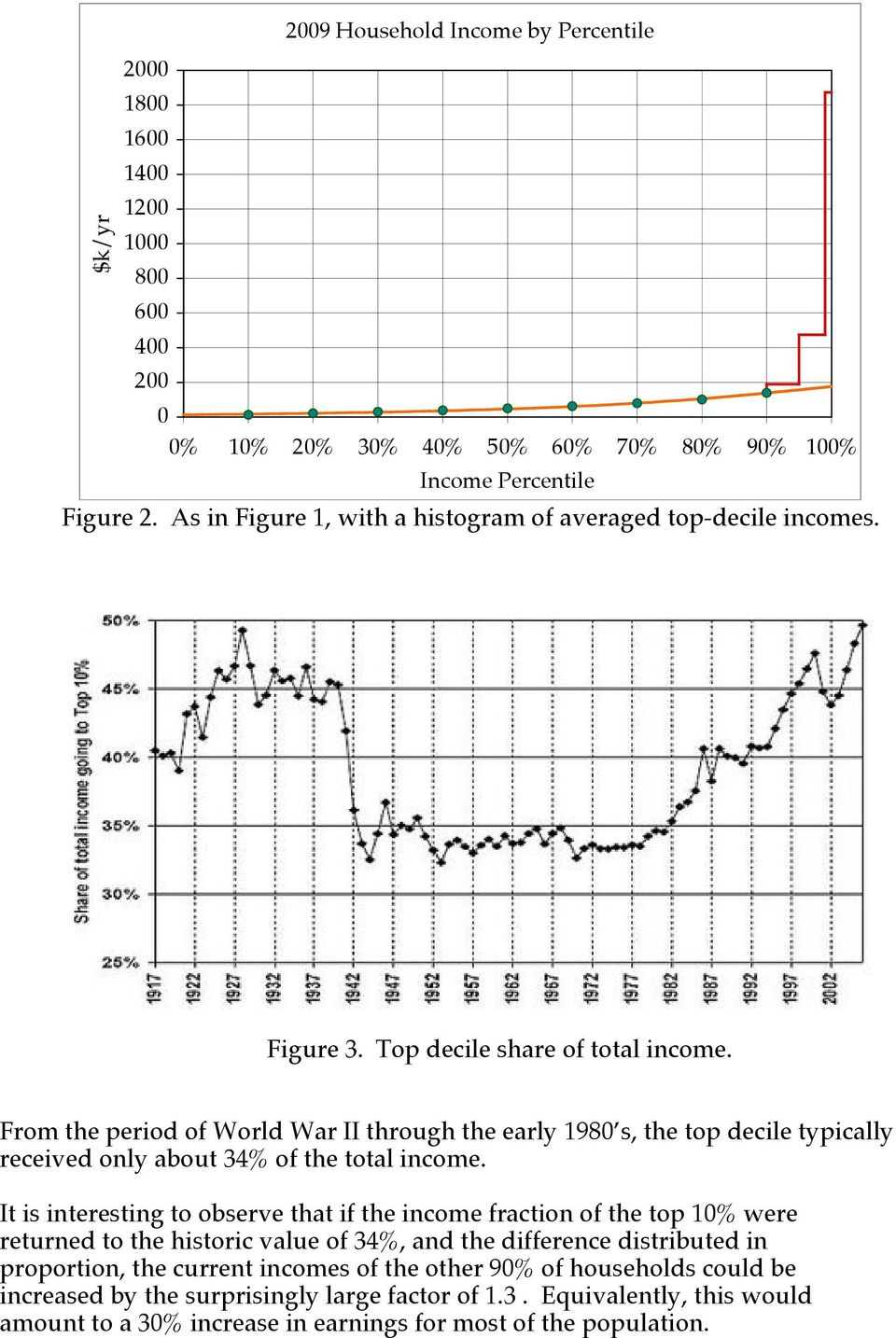 It is interesting to observe that if the income fraction of the top 1% were returned to the historic value of 34%, and the difference distributed in proportion, the