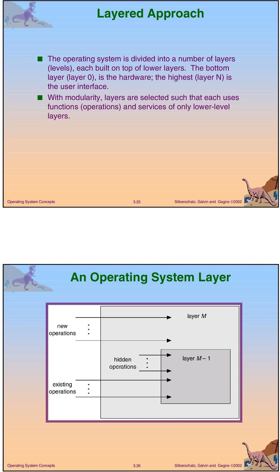 The bottom layer (layer 0), is the hardware; the highest (layer N) is the user interface.