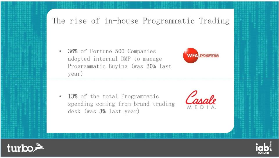 Buying (was 20% last year) 13% of the total Programmatic