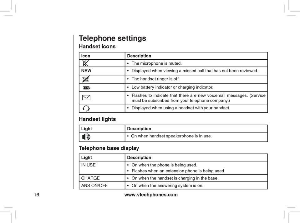 ) Displayed when using a headset with your handset. Handset lights Light Description On when handset speakerphone is in use.