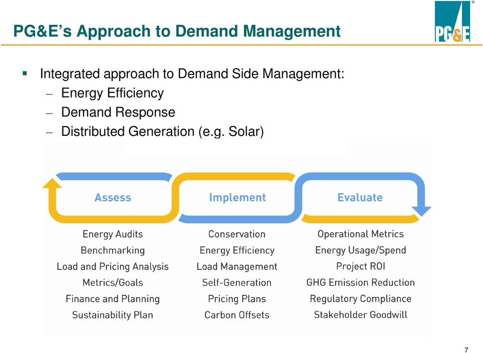 Management: Energy Efficiency Demand