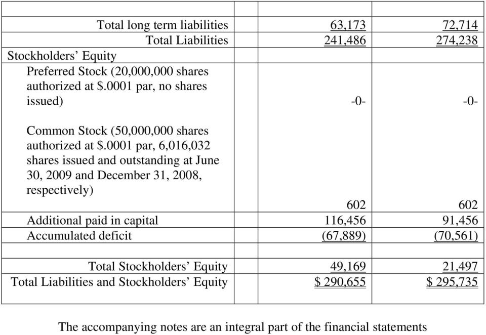 0001 par, 6,016,032 shares issued and outstanding at June 30, 2009 and December 31, 2008, respectively) 602 602 Additional paid in capital 116,456