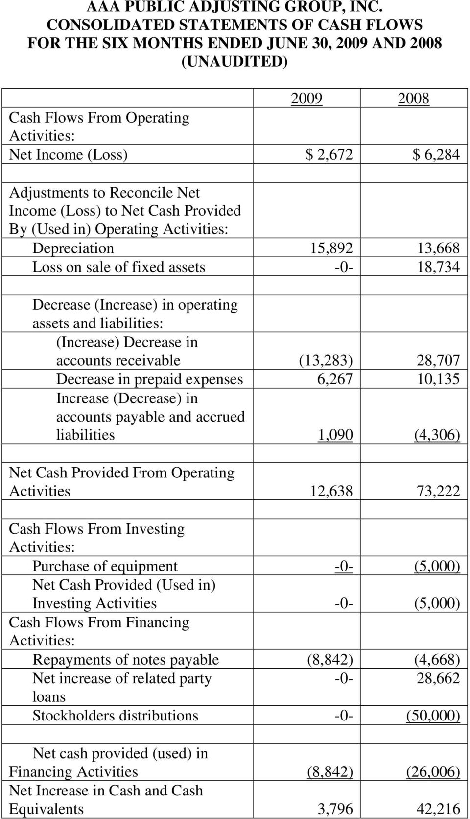 Reconcile Net Income (Loss) to Net Cash Provided By (Used in) Operating Activities: Depreciation 15,892 13,668 Loss on sale of fixed assets -0-18,734 Decrease (Increase) in operating assets and