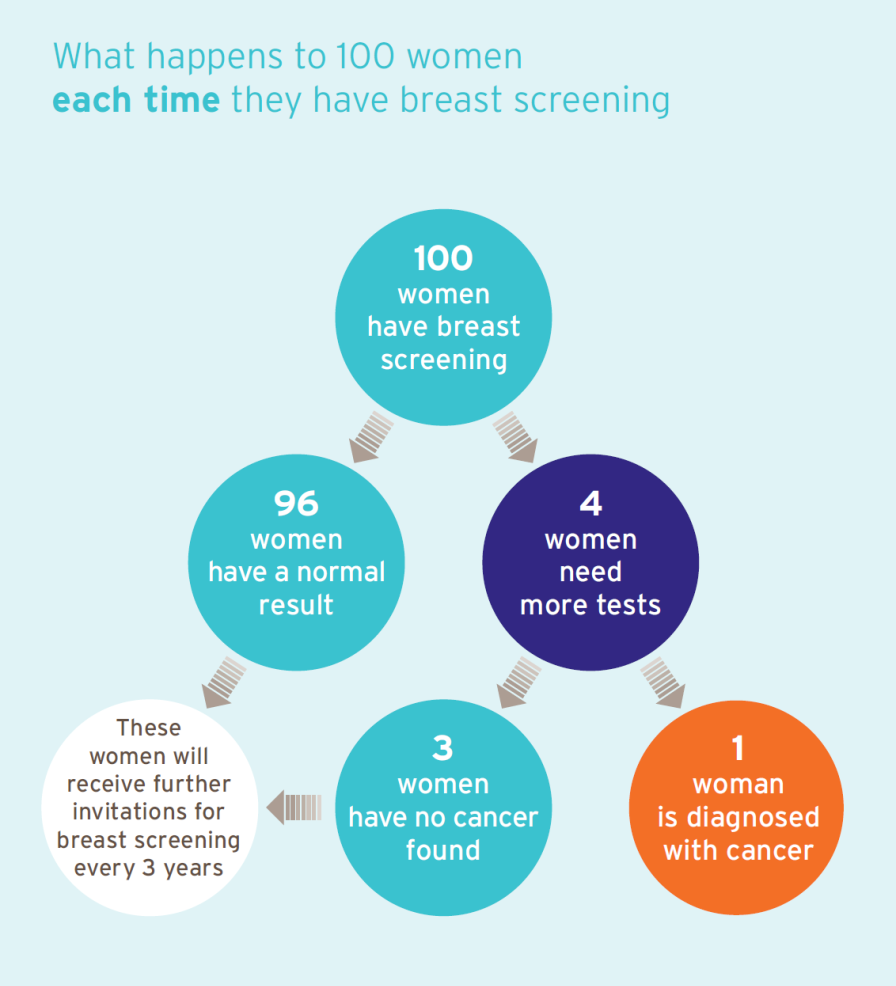 The Marmot report Independent breast screening review panel NHSBSP confers significant benefit and should continue!