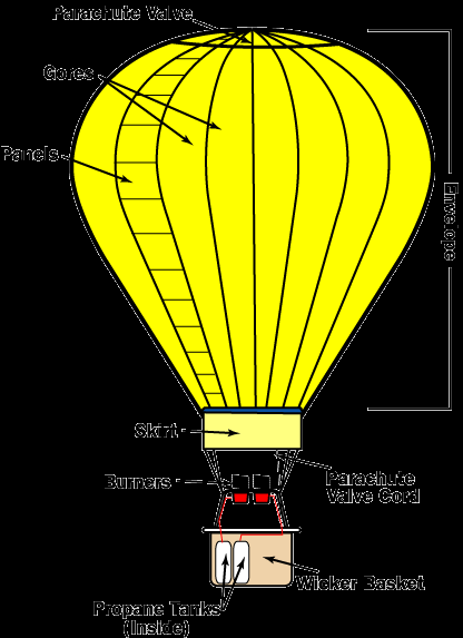 Hot air Balloon Is w positive or negative?