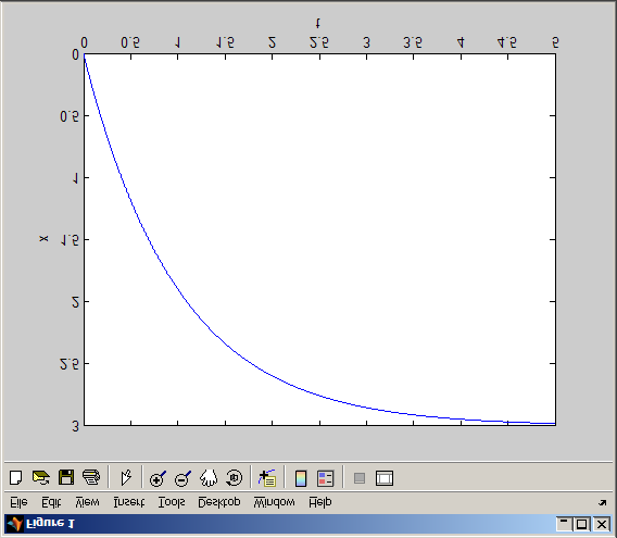 Using Matlab ode45 to solve differential equations - PDF
