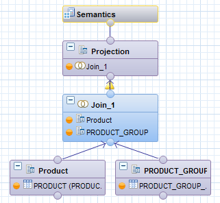 DMM208 New and Best Practices for Data Modeling with SAP HANA