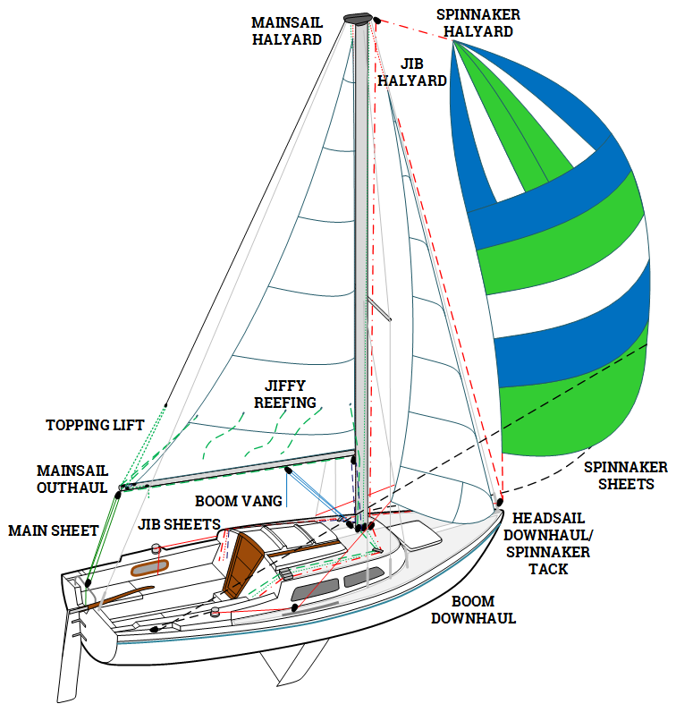 Do-It-Yourself Small Sailboat Rigging  by Ken $tingy Billing - PDF