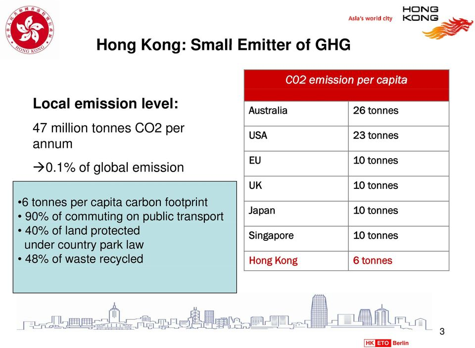1% of global emission 6 tonnes per capita carbon footprint 90% of commuting on public transport