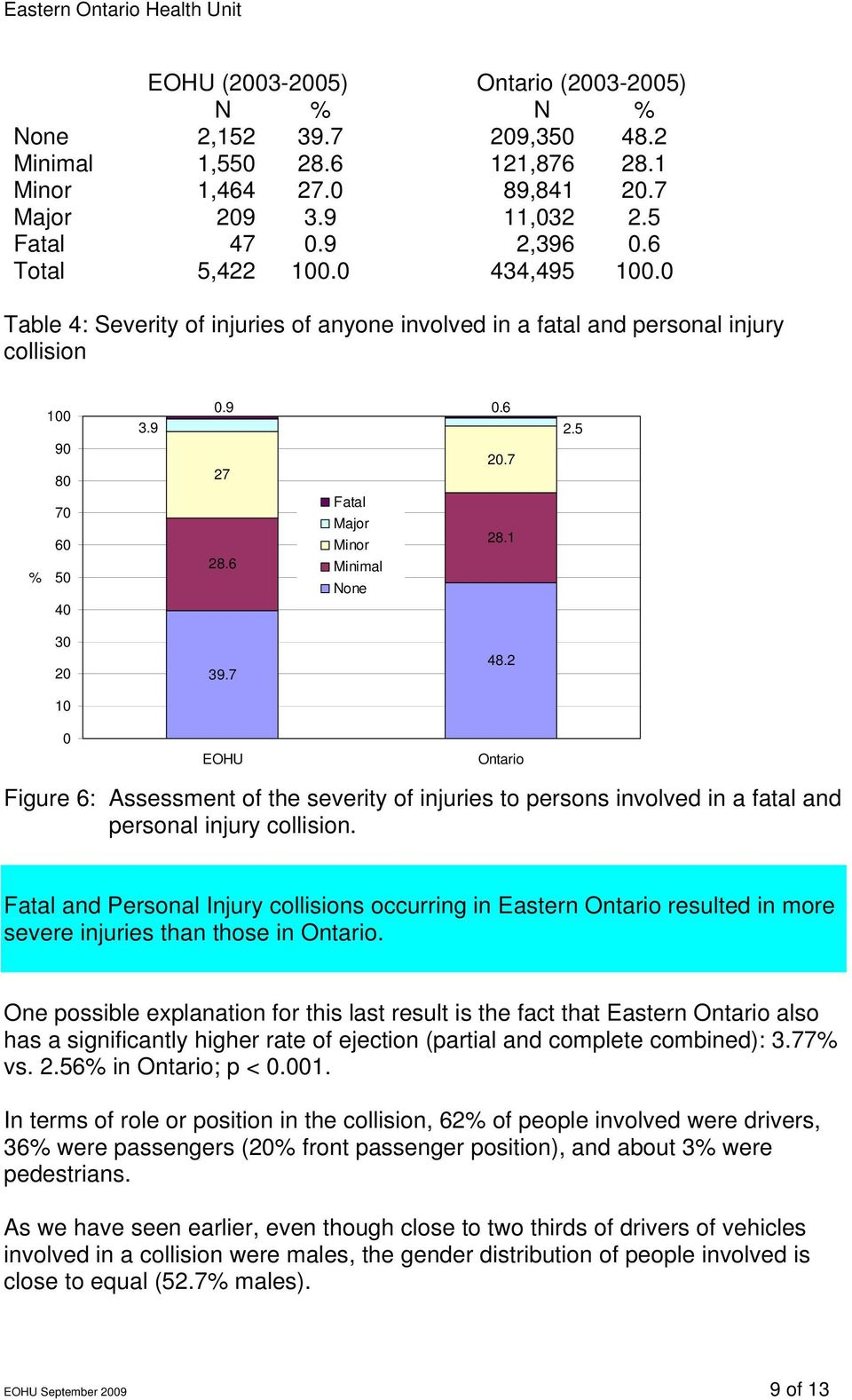 6 Minimal None 30 20 10 0 39.7 EOHU 48.2 Ontario Figure 6: Assessment of the severity of injuries to persons involved in a fatal and personal injury collision.