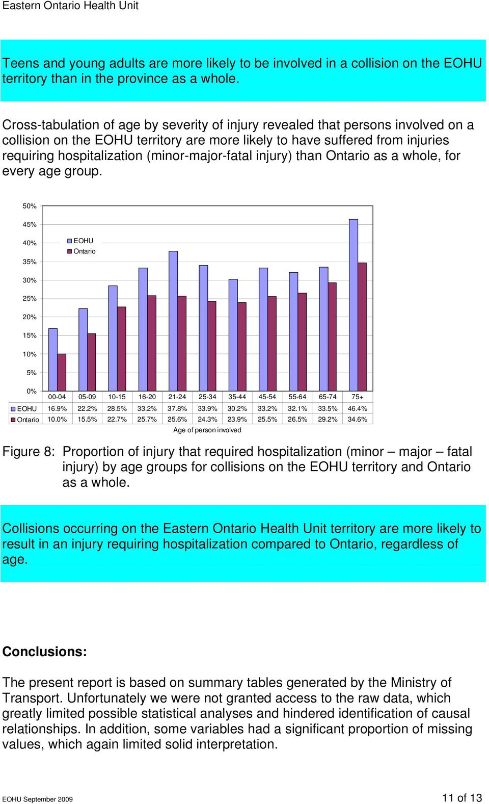 (minor-major-fatal injury) than Ontario as a whole, for every age group. 50% 45% 40% 35% EOHU Ontario 30% 25% 20% 15% 10% 5% 0% 00-04 05-09 10-15 16-20 21-24 25-34 35-44 45-54 55-64 65-74 75+ EOHU 16.