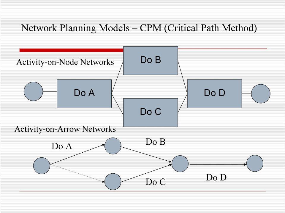 Activity-on-Node Networks Do B Do A