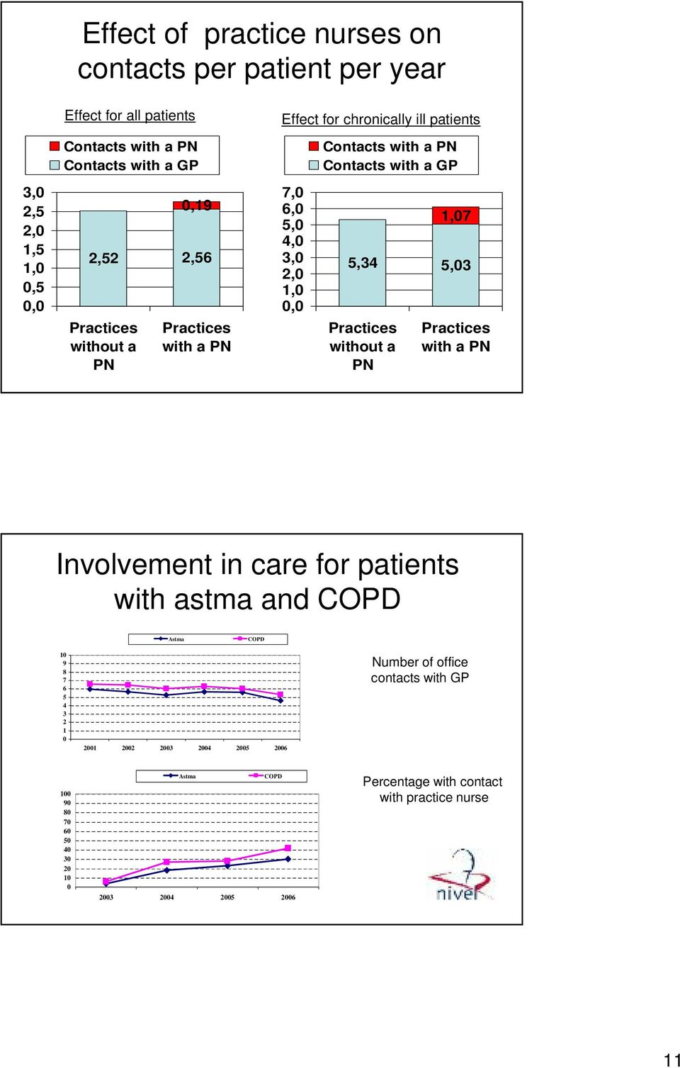 GP 1,07 5,34 5,03 Practices without a PN Practices with a PN Involvement in care for patients with astma and COPD Astma COPD 10 9 8 7 6 5 4 3 2 1 0 2001 2002