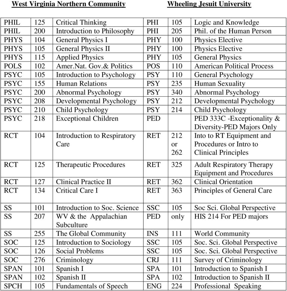 & Politics POS 110 American Political Process PSYC 105 Introduction to Psychology PSY 110 General Psychology PSYC 155 Human Relations PSY 235 Human Sexuality PSYC 200 Abnormal Psychology PSY 340