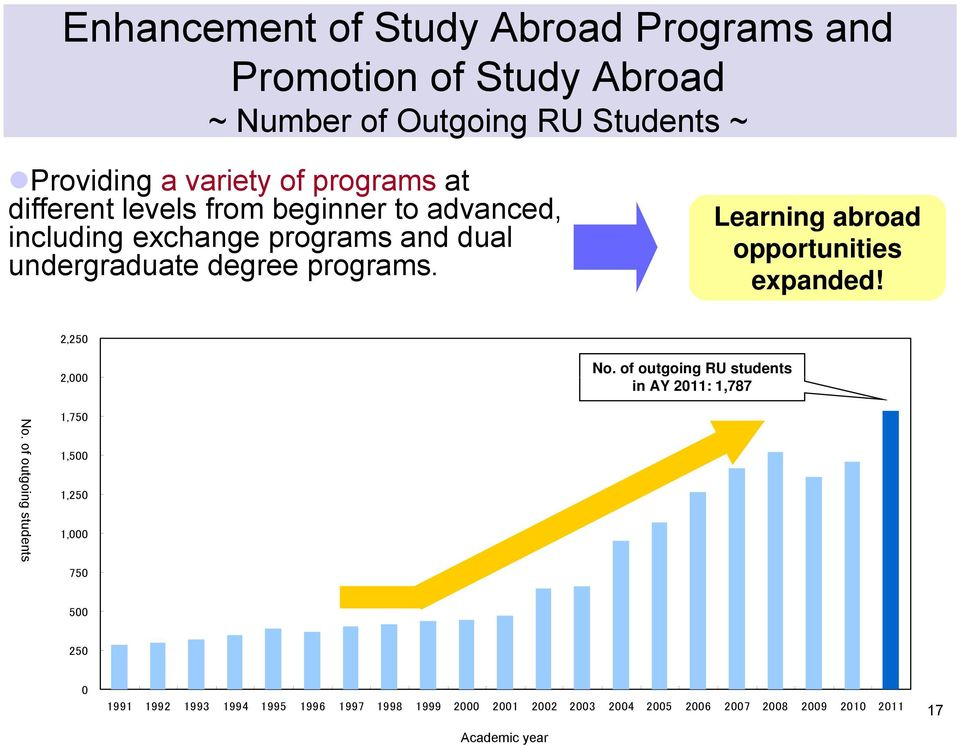 Learning abroad opportunities expanded! 2,250 2,000 No. of outgoing RU students in AY 2011: 1,787 No.