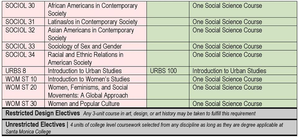 WOM ST 20 Women, Feminisms, and Social Movements: A Global Approach WOM ST 30 Women and Popular Culture Restricted Design Electives Any 3-unit course in art, design, or art history