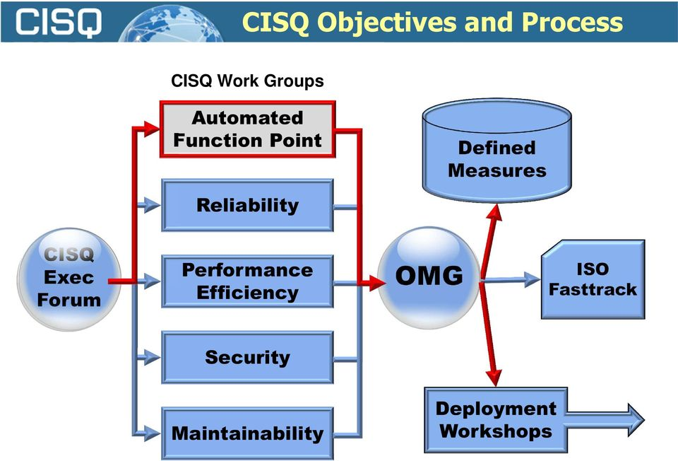Reliability CISQ Exec Forum Performance Efficiency