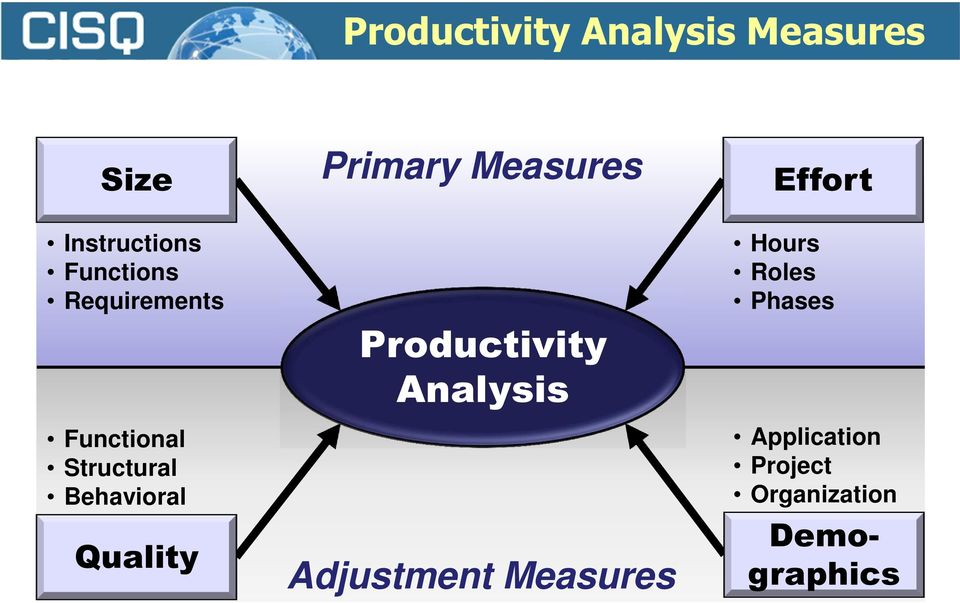 Behavioral Quality Productivity Analysis Adjustment Measures