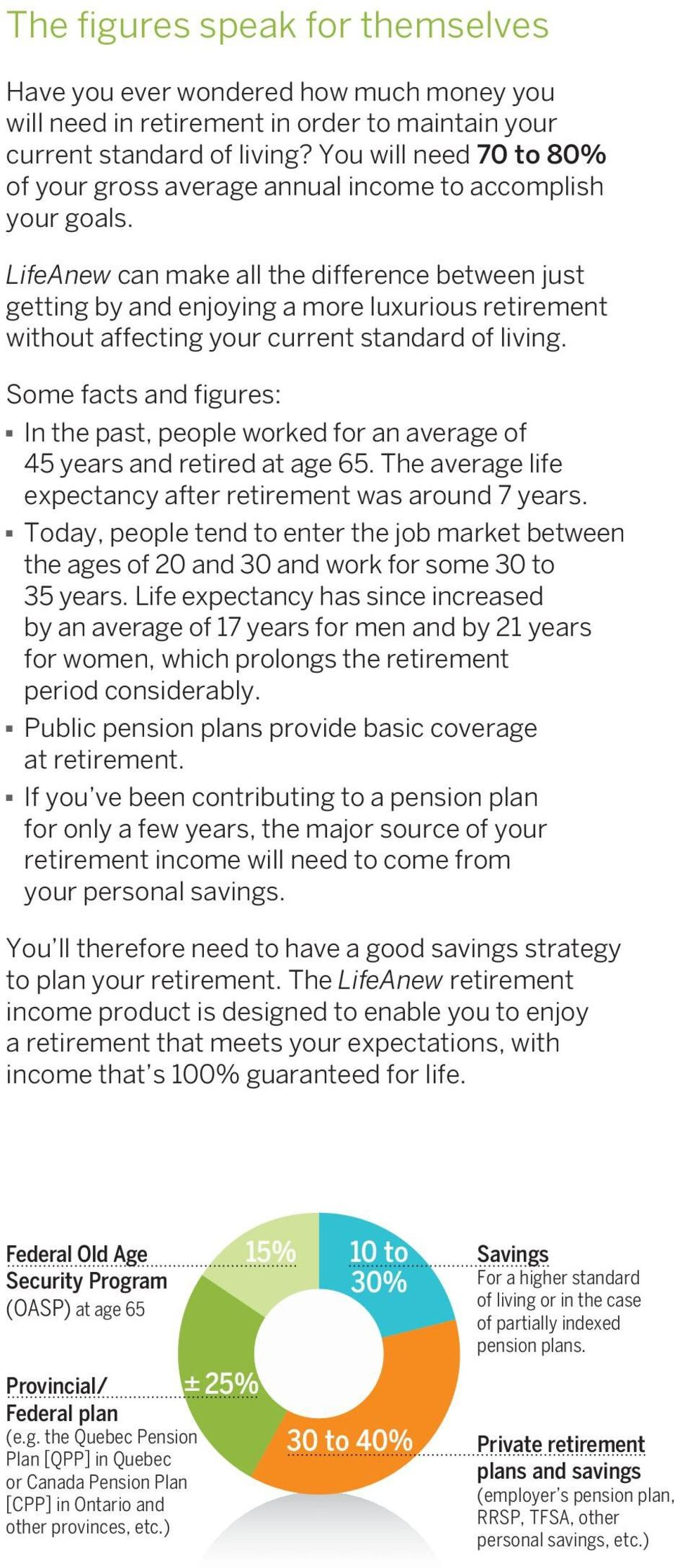 LifeAnew can make all the difference between just getting by and enjoying a more luxurious retirement without affecting your current standard of living.