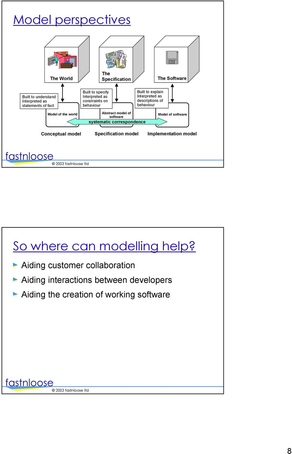 Conceptual model Abstract model of software systematic correspondence Specification model Model of software Implementation model