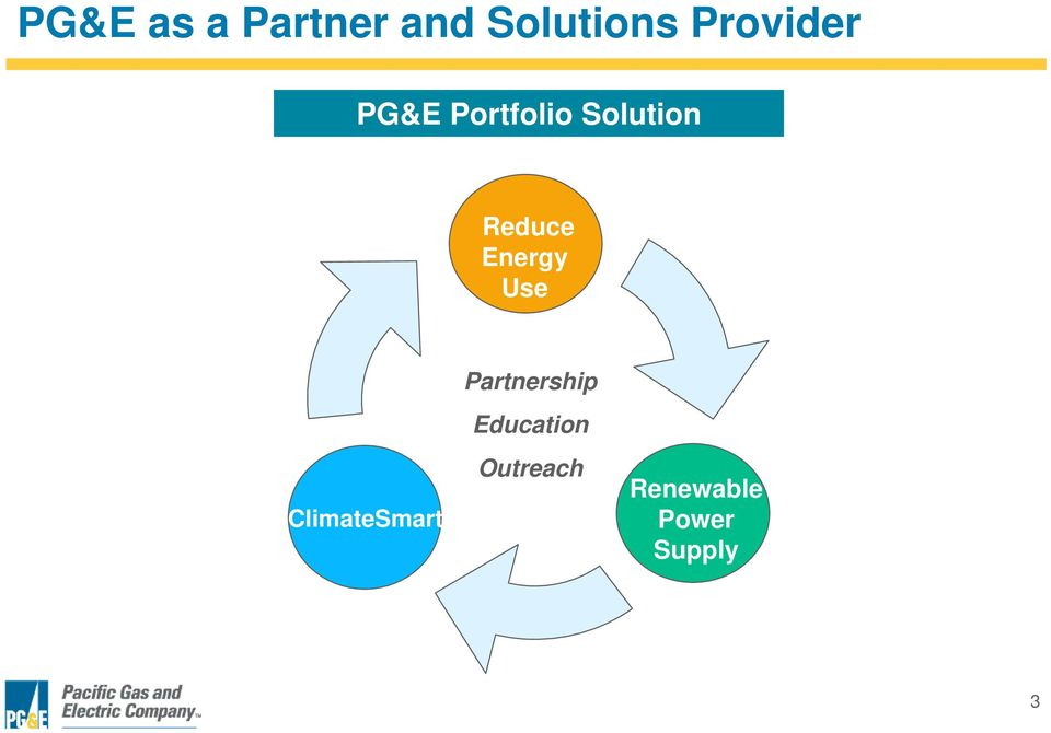Reduce Energy Use Partnership