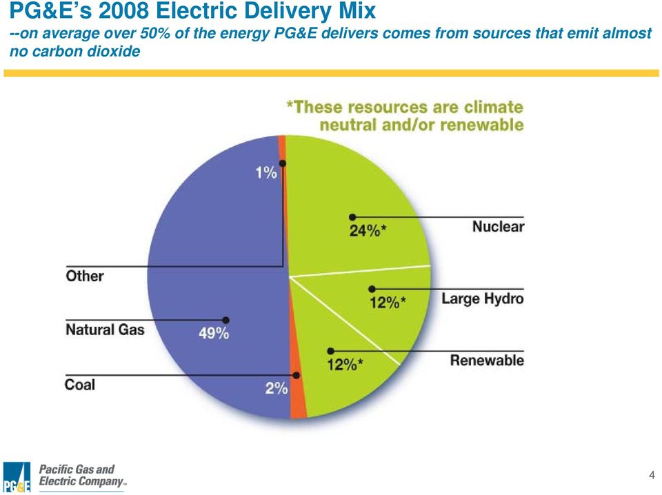 energy PG&E delivers comes from