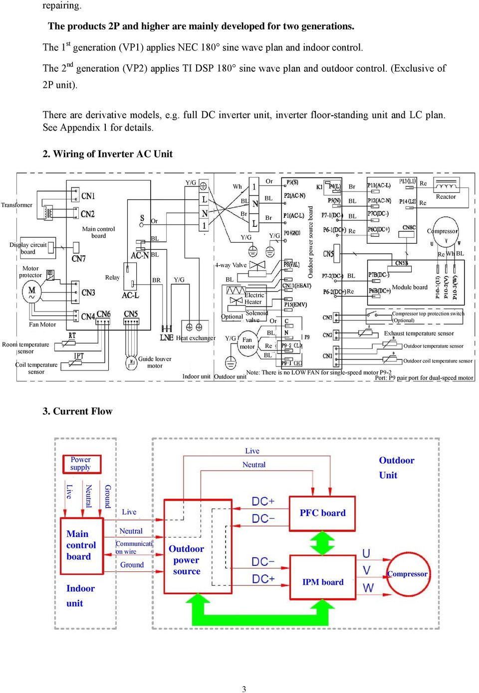 Repair Guideline For Tcl Dc Inverter Air Conditioner Pdf Electronical Circuit Board Buy Midea See Appendix 1 Details 2 5 4 Computer Control Function Flow Chart Ac