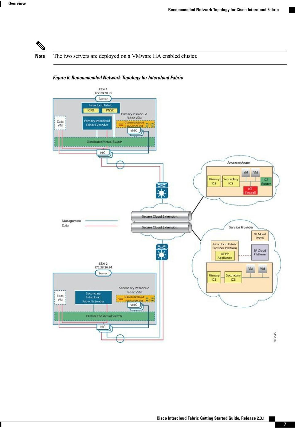 Cisco Intercloud Fabric Getting Started Guide, Release PDF